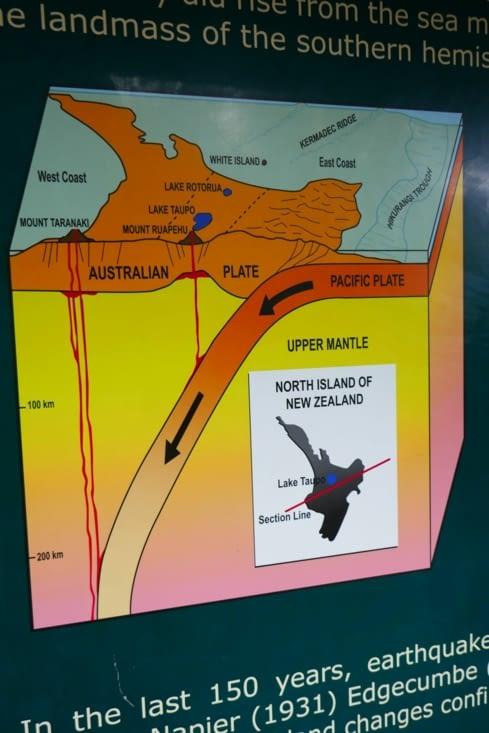 La Nouvelle-Zélande se trouve à la jonction de 2 plaques tectoniques