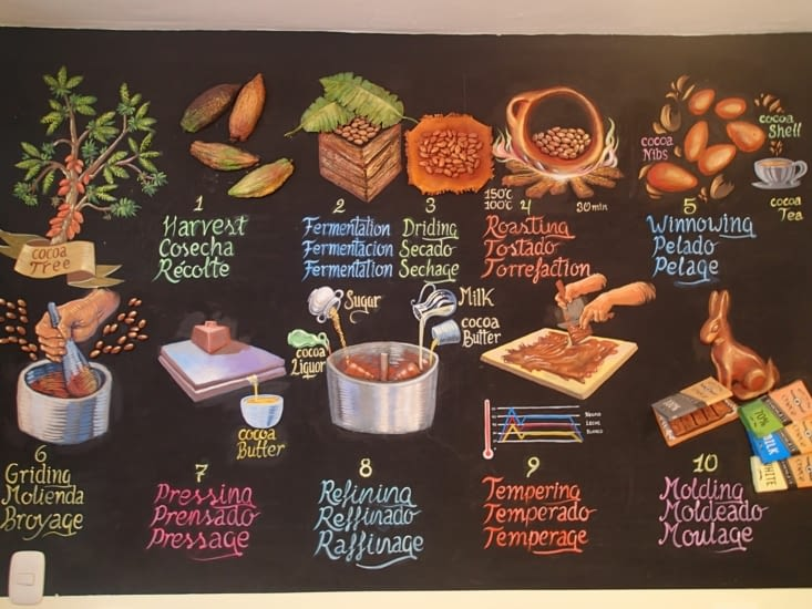 Visite du musée du chocolat. Avec cette image, vous avez le résumé ;-) !