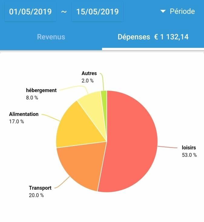 37€/pers/j - avec quasiment 50% du budget pour la plongée qui nous a coûté presque 600€